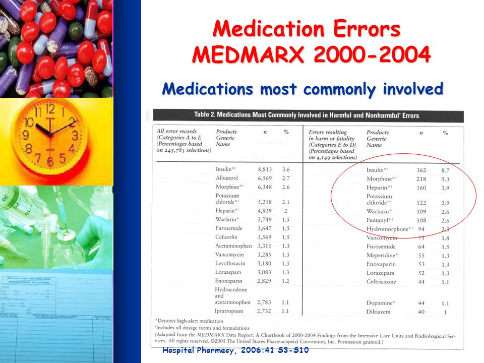 Medication Errors MEDMARX 2000-2004 Medications most commonly involved Hospital Pharmacy, 2006:41 S3-S10