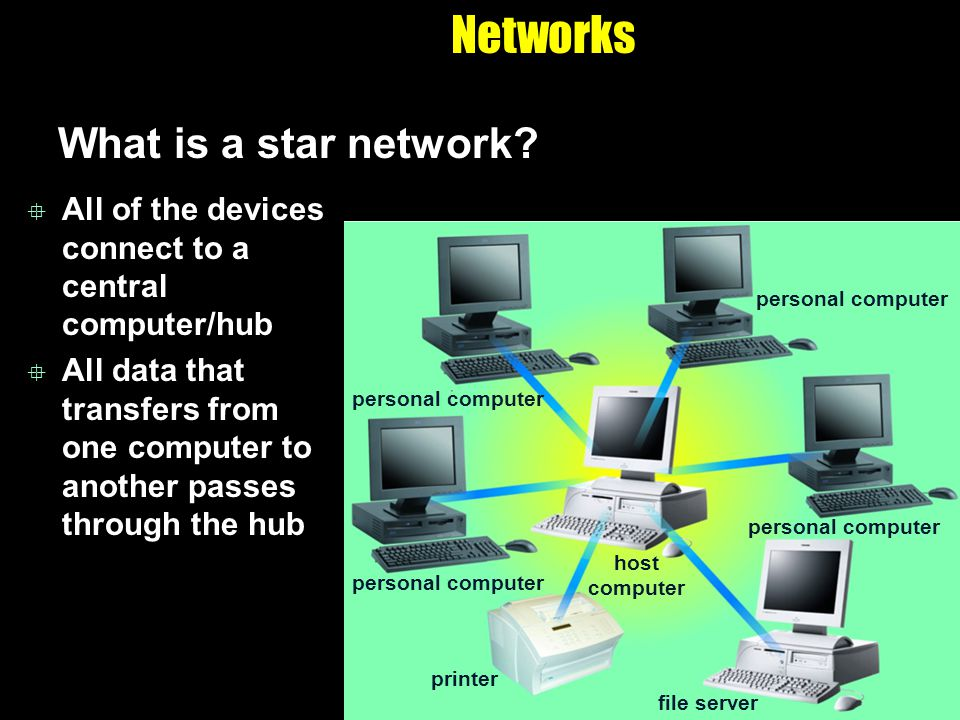 Networks What is a star network? All of the devices connect to a central computer/hub All data that transfers from one computer to another passes thro