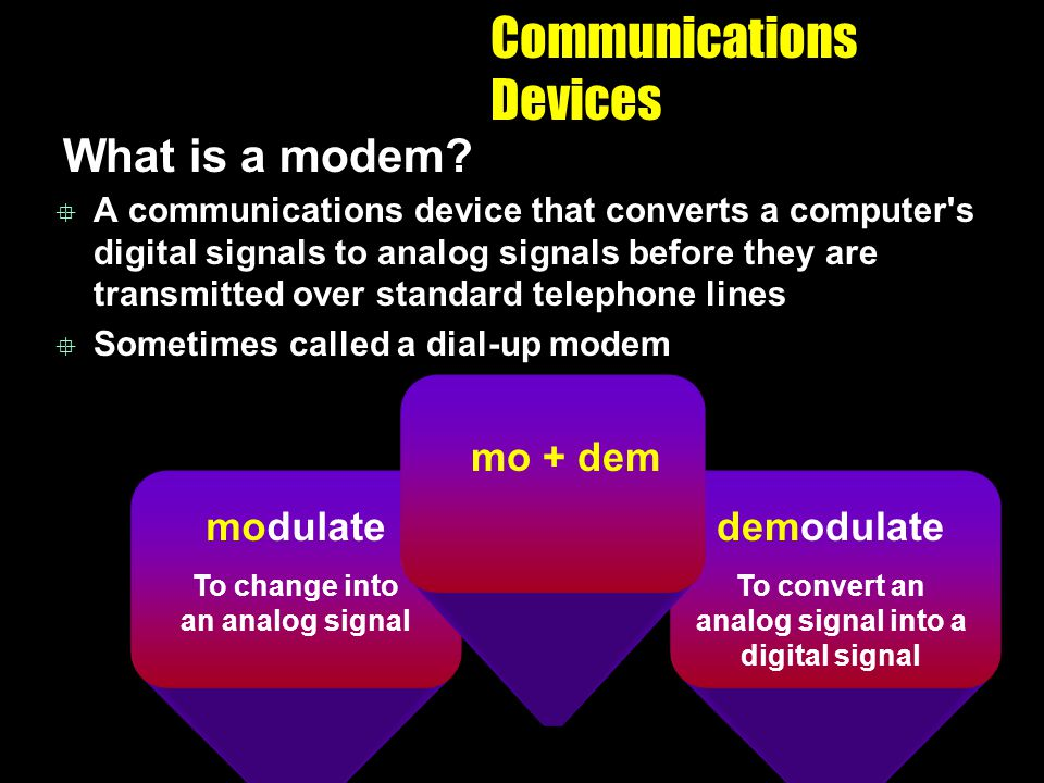 Communications Devices What is a modem? A communications device that converts a computer's digital signals to analog signals before they are transmitt