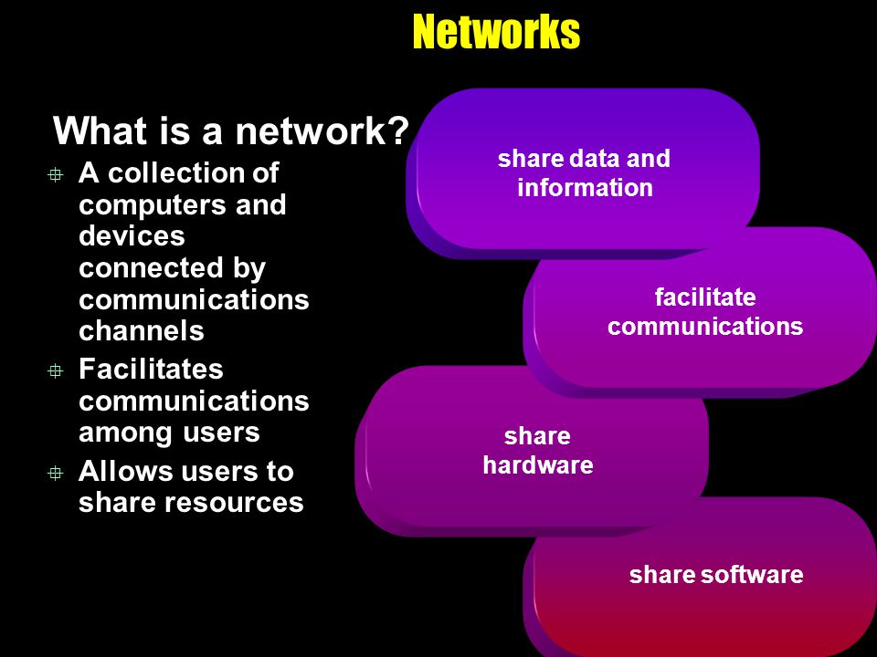 share software share hardware Networks What is a network? A collection of computers and devices connected by communications channels Facilitates commu