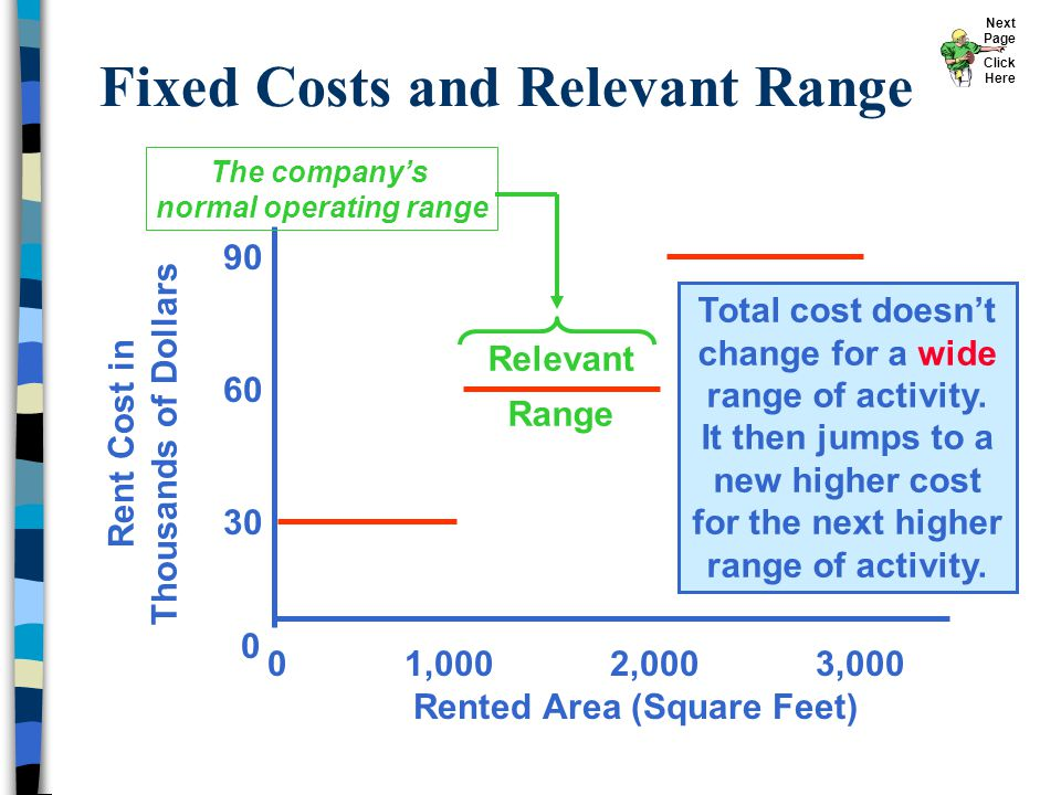 Rent Cost in Thousands of Dollars 0 1,000 2,000 3,000 Rented Area (Square Feet) 0 30 60 Fixed Costs and Relevant Range 90 Relevant Range Total cost do