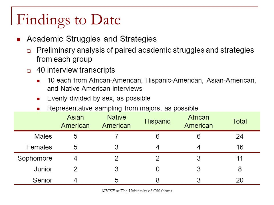 ©RISE at The University of Oklahoma Findings to Date Academic Struggles and Strategies Preliminary analysis of paired academic struggles and strategies from each group 40 interview transcripts 10 each from African-American, Hispanic-American, Asian-American, and Native American interviews Evenly divided by sex, as possible Representative sampling from majors, as possible Asian American Native American Hispanic African American Total Males576624 Females534416 Sophomore422311 Junior23038 Senior458320