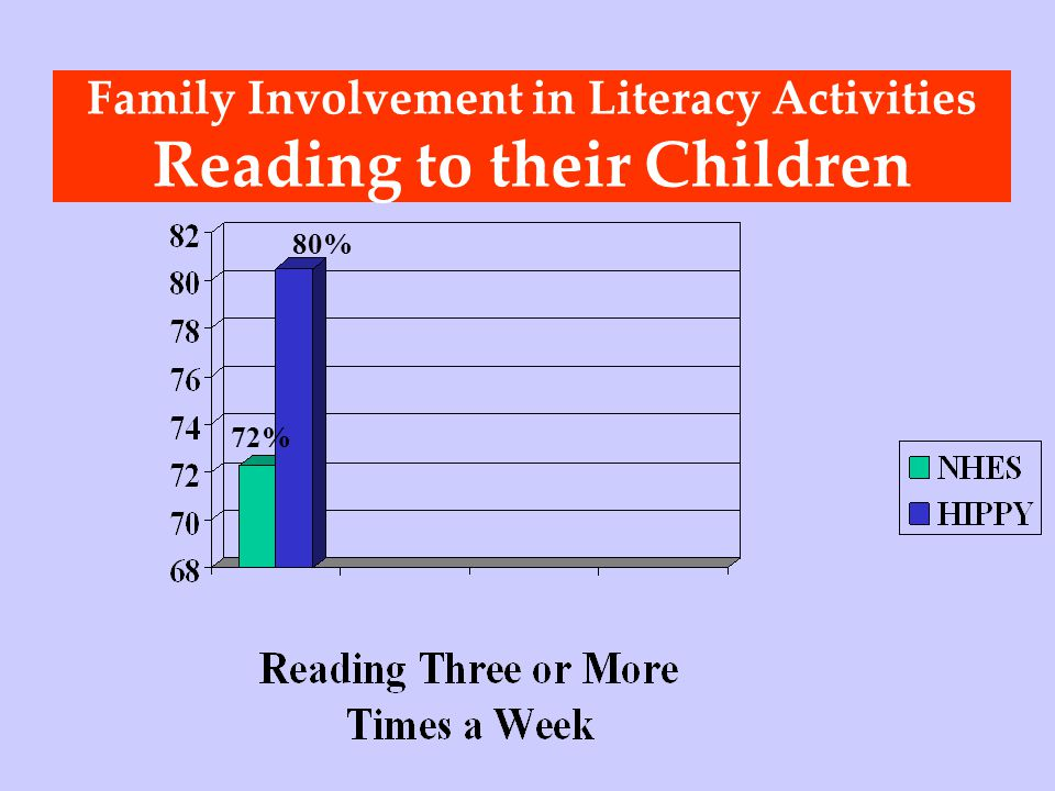 Family Involvement in Literacy Activities Reading to their Children 80% 72%