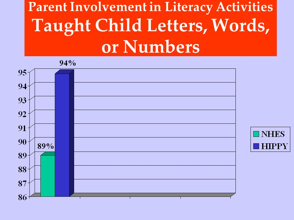 Parent Involvement in Literacy Activities Taught Child Letters, Words, or Numbers 94% 89%