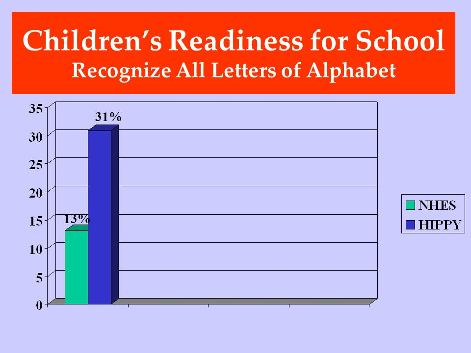 Childrens Readiness for School Recognize All Letters of Alphabet 31% 13%