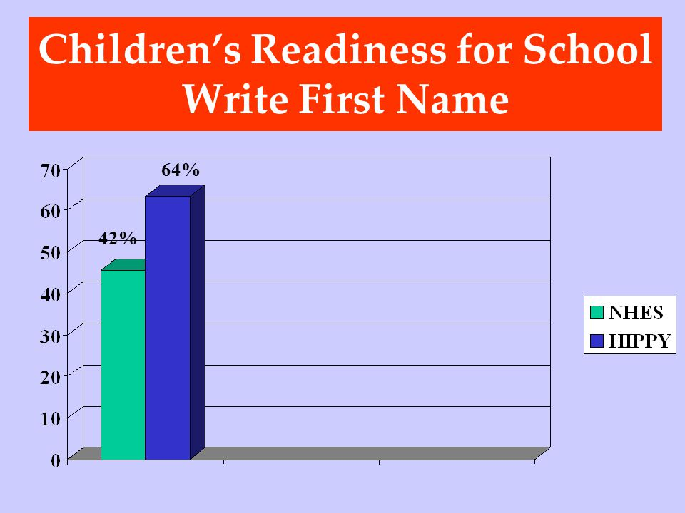 Childrens Readiness for School Write First Name 64% 42%