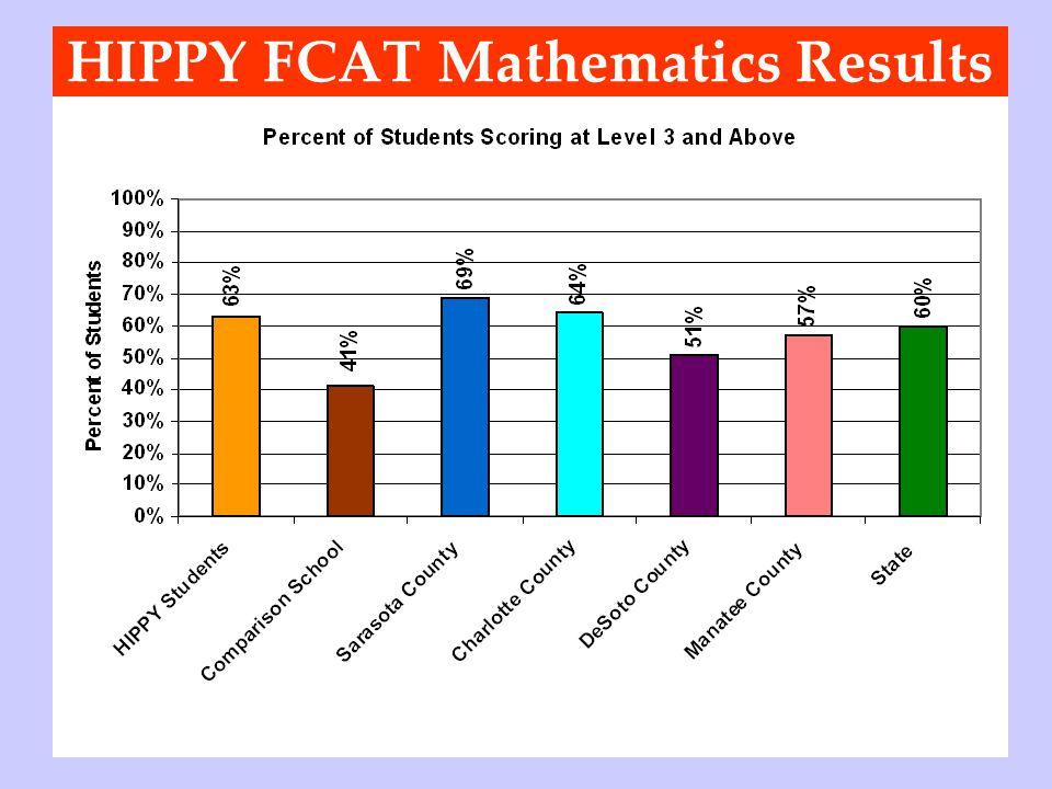 HIPPY FCAT Mathematics Results
