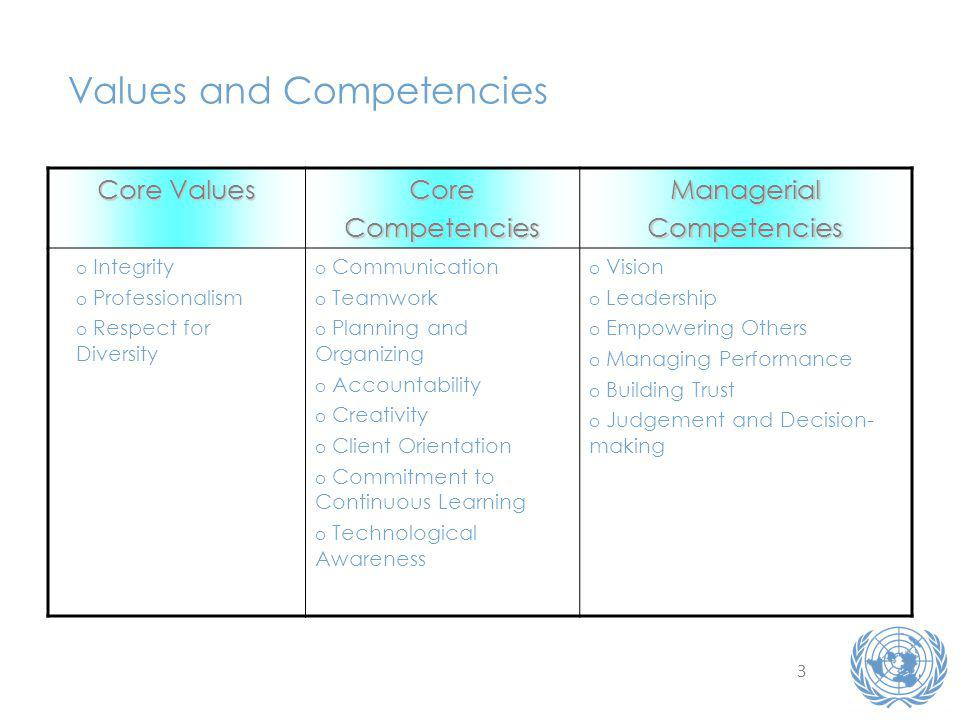 3 Values and Competencies Core Values CoreCompetenciesManagerialCompetencies o Integrity o Professionalism o Respect for Diversity o Communication o Teamwork o Planning and Organizing o Accountability o Creativity o Client Orientation o Commitment to Continuous Learning o Technological Awareness o Vision o Leadership o Empowering Others o Managing Performance o Building Trust o Judgement and Decision- making