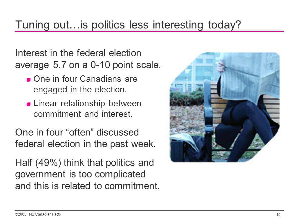 ©2005 TNS Canadian Facts 10 Tuning out…is politics less interesting today? Interest in the federal election average 5.7 on a 0-10 point scale. One in