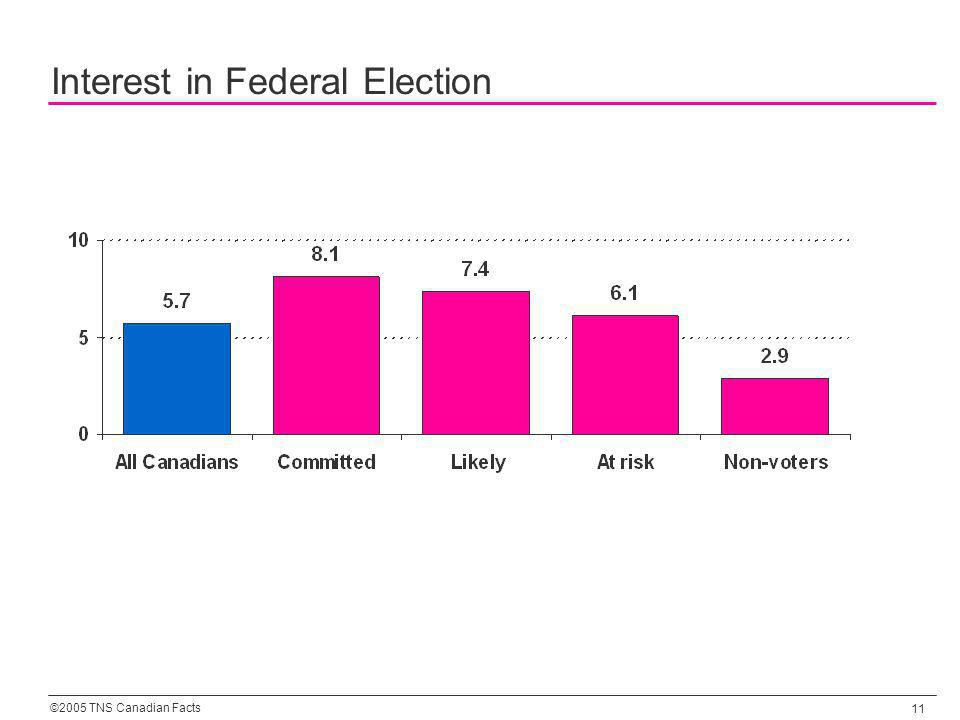 ©2005 TNS Canadian Facts 11 Interest in Federal Election