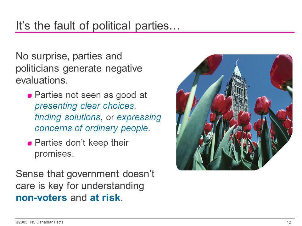 ©2005 TNS Canadian Facts 12 Its the fault of political parties… No surprise, parties and politicians generate negative evaluations. Parties not seen a