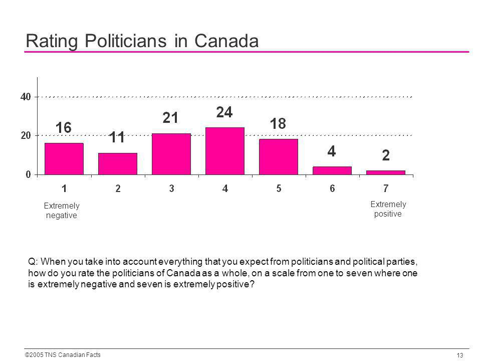 ©2005 TNS Canadian Facts 13 Rating Politicians in Canada Q: When you take into account everything that you expect from politicians and political parties, how do you rate the politicians of Canada as a whole, on a scale from one to seven where one is extremely negative and seven is extremely positive.