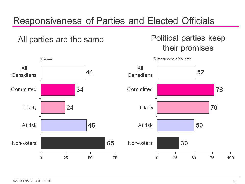 ©2005 TNS Canadian Facts 15 Responsiveness of Parties and Elected Officials All parties are the same Political parties keep their promises % most/some