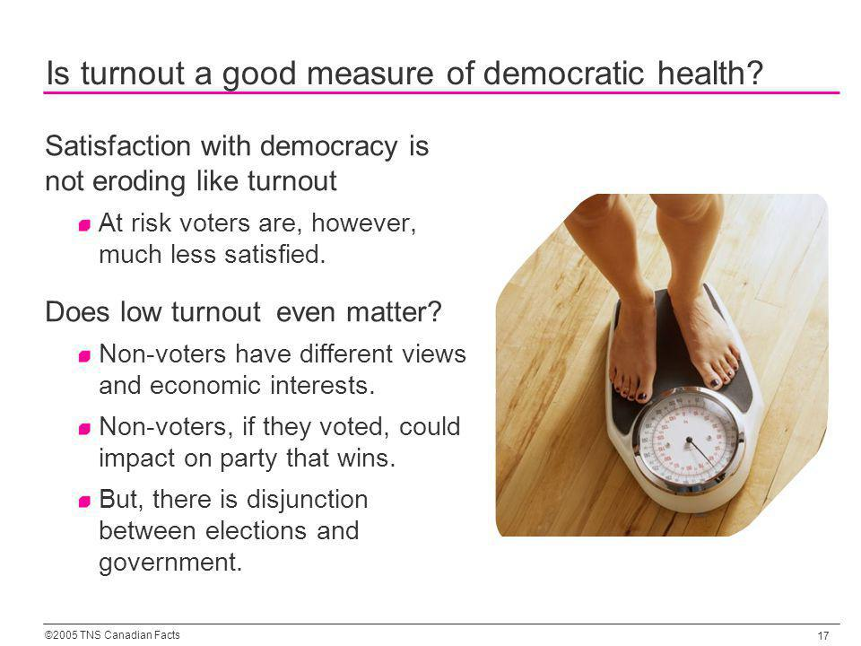 ©2005 TNS Canadian Facts 17 Is turnout a good measure of democratic health.