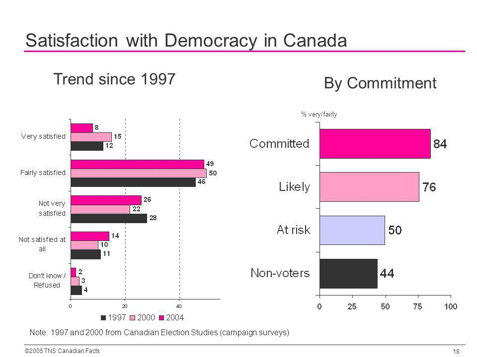 ©2005 TNS Canadian Facts 18 Satisfaction with Democracy in Canada Note: 1997 and 2000 from Canadian Election Studies (campaign surveys) Trend since 1997 By Commitment % very/fairly