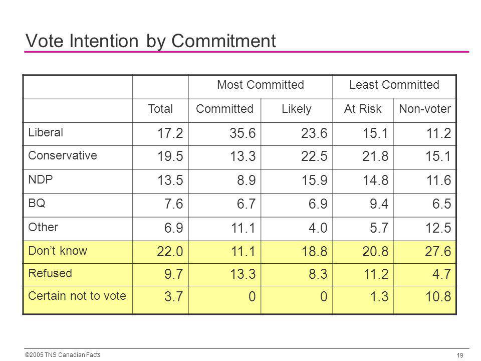 ©2005 TNS Canadian Facts 19 Vote Intention by Commitment Most CommittedLeast Committed TotalCommittedLikelyAt RiskNon-voter Liberal 17.235.623.615.111