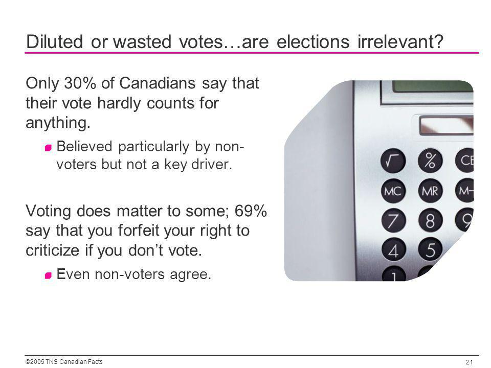 ©2005 TNS Canadian Facts 21 Diluted or wasted votes…are elections irrelevant? Only 30% of Canadians say that their vote hardly counts for anything. Be