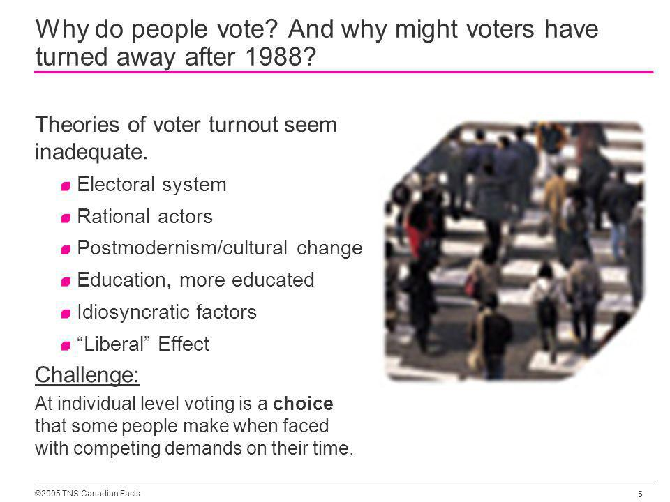 ©2005 TNS Canadian Facts 5 Why do people vote. And why might voters have turned away after 1988.