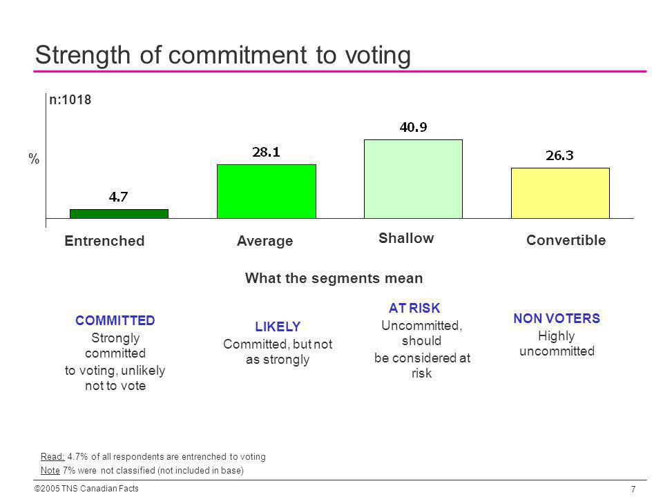 ©2005 TNS Canadian Facts 7 What the segments mean Read: 4.7% of all respondents are entrenched to voting LIKELY Committed, but not as strongly COMMITTED Strongly committed to voting, unlikely not to vote AT RISK Uncommitted, should be considered at risk NON VOTERS Highly uncommitted EntrenchedAverage Shallow Convertible % Strength of commitment to voting n:1018 Note 7% were not classified (not included in base)