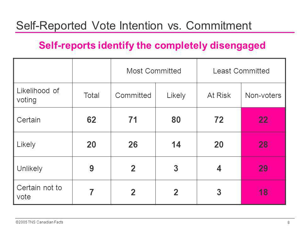 ©2005 TNS Canadian Facts 8 Self-Reported Vote Intention vs. Commitment Most CommittedLeast Committed Likelihood of voting TotalCommittedLikelyAt RiskN