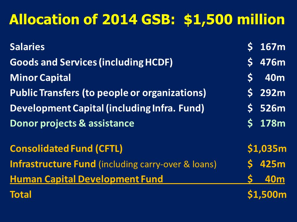 Topics to discuss Proposed 2014 General State Budget Execution of 2013 GSB Sustainability when the oil runs out Macroeconomics Tasi Mane Project in 2014 GSB