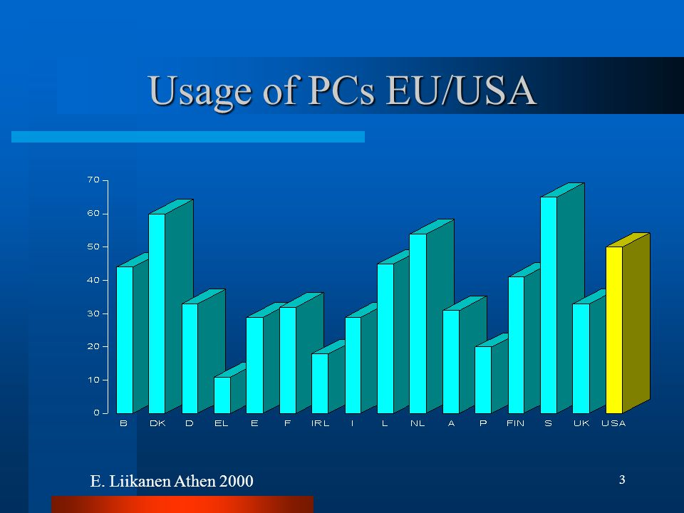 3 Usage of PCs EU/USA E. Liikanen Athen 2000