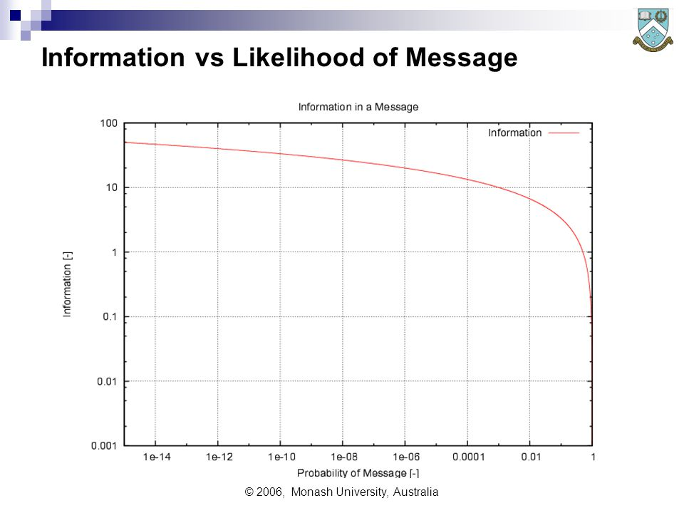 © 2006, Monash University, Australia Information vs Likelihood of Message