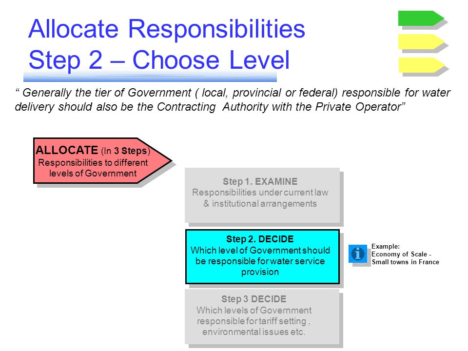 Allocate Responsibilities Step 2 – Choose Level Generally the tier of Government ( local, provincial or federal) responsible for water delivery should