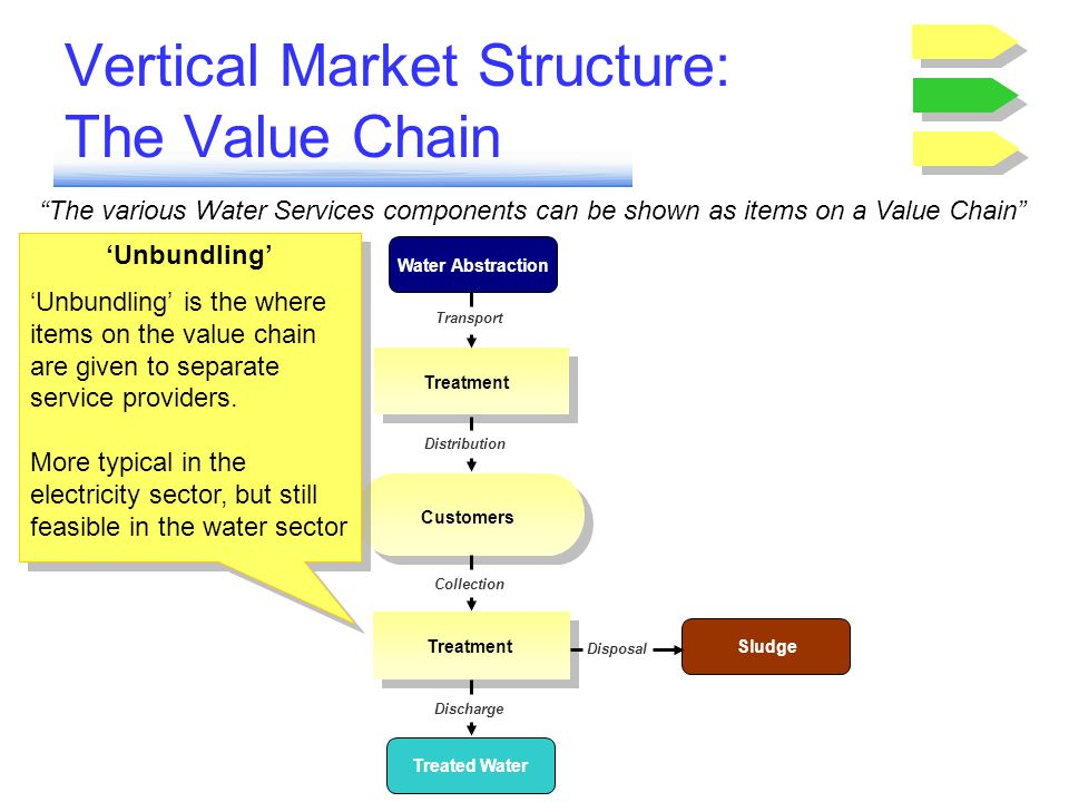 Vertical Market Structure: The Value Chain The various Water Services components can be shown as items on a Value Chain Water Abstraction Sludge Treat