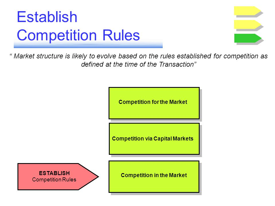 Establish Competition Rules ESTABLISH Competition Rules Market structure is likely to evolve based on the rules established for competition as defined