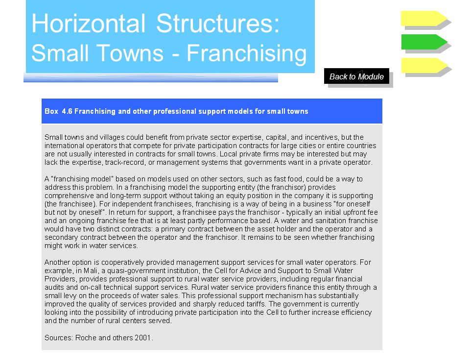 Horizontal Structures: Small Towns - Franchising Back to Module