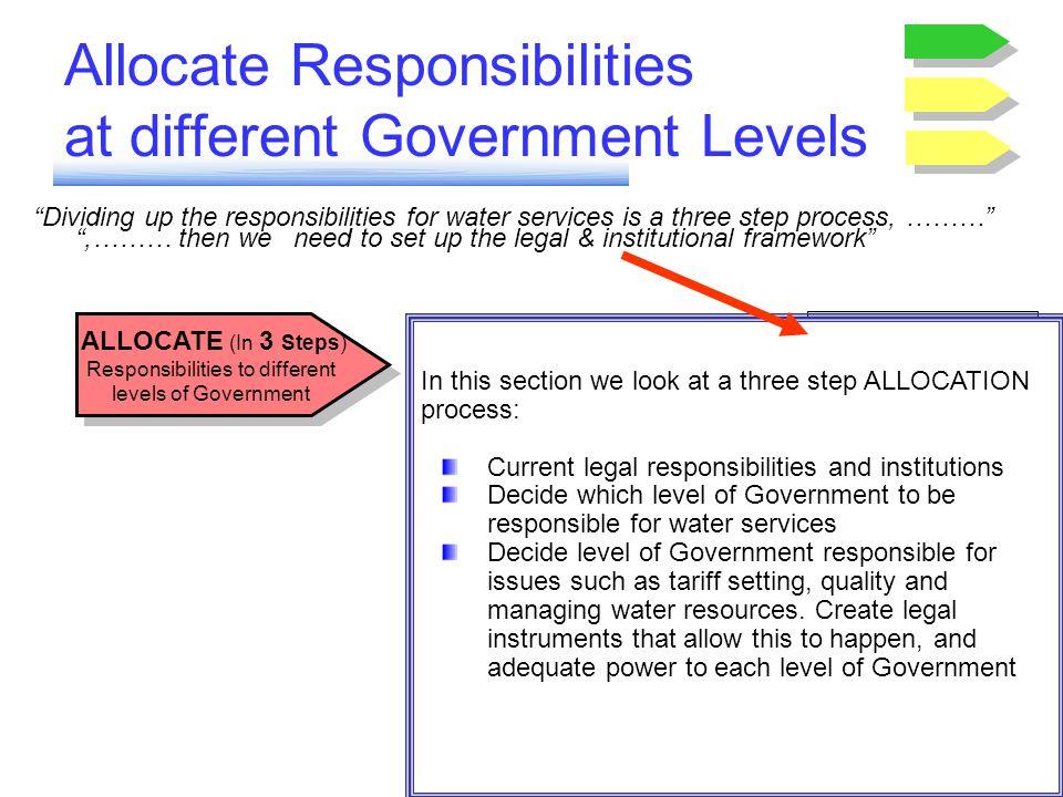 Allocate Responsibilities at different Government Levels ALLOCATE (In 3 Steps) Responsibilities to different levels of Government Step 1. EXAMINE Resp