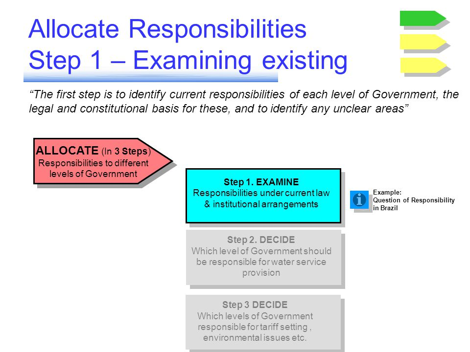 Allocate Responsibilities Step 2 – Choose Level Generally the tier of Government ( local, provincial or federal) responsible for water delivery should also be the Contracting Authority with the Private Operator 3 Steps - ALLOCATE Responsibilities to different levels of Government Step 2.
