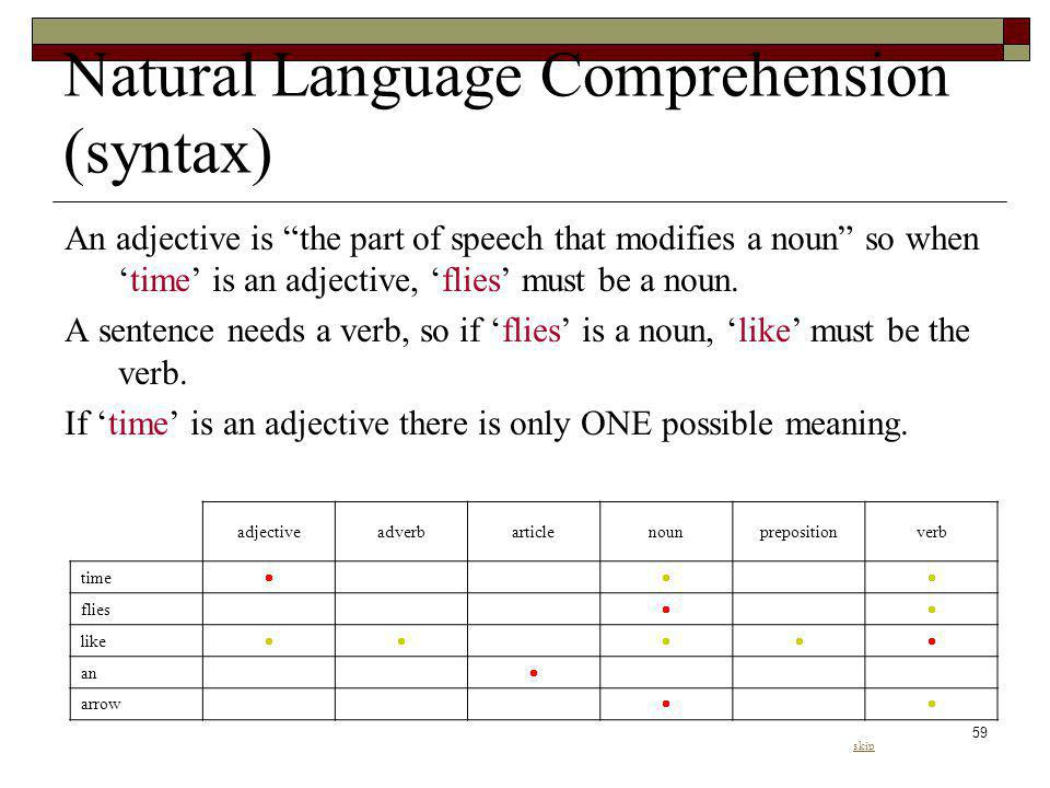 59 Natural Language Comprehension (syntax) An adjective is the part of speech that modifies a noun so whentime is an adjective, flies must be a noun.