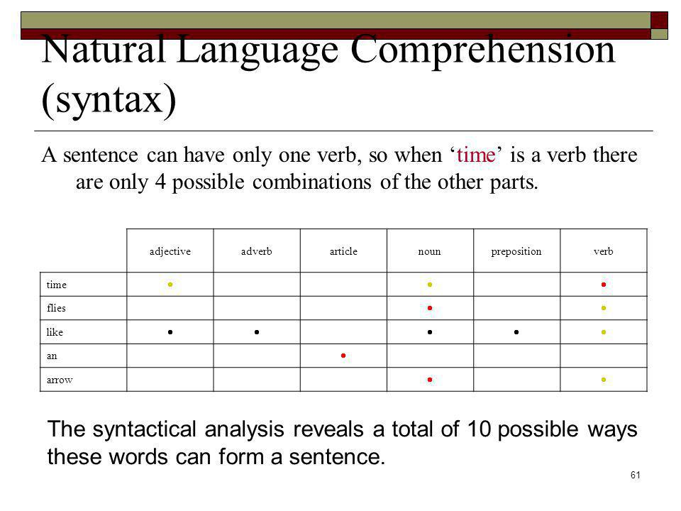 61 Natural Language Comprehension (syntax) A sentence can have only one verb, so when time is a verb there are only 4 possible combinations of the oth