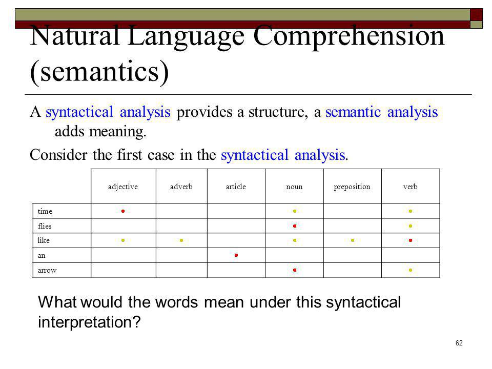 62 Natural Language Comprehension (semantics) A syntactical analysis provides a structure, a semantic analysis adds meaning. Consider the first case i