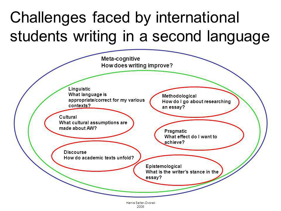 Hania Salter-Dvorak 2006 Challenges faced by international students writing in a second language Meta-cognitive How does writing improve? Epistemologi