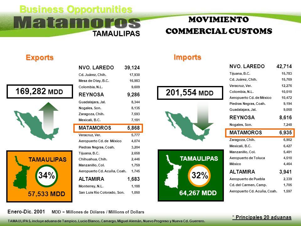 Business Opportunities TAMAULIPAS NVO. LAREDO Cd. Juárez, Chih. Mesa de Otay, B.C. Colombia, N.L. REYNOSA Guadalajara, Jal. Nogales, Son. Zaragoza, Ch