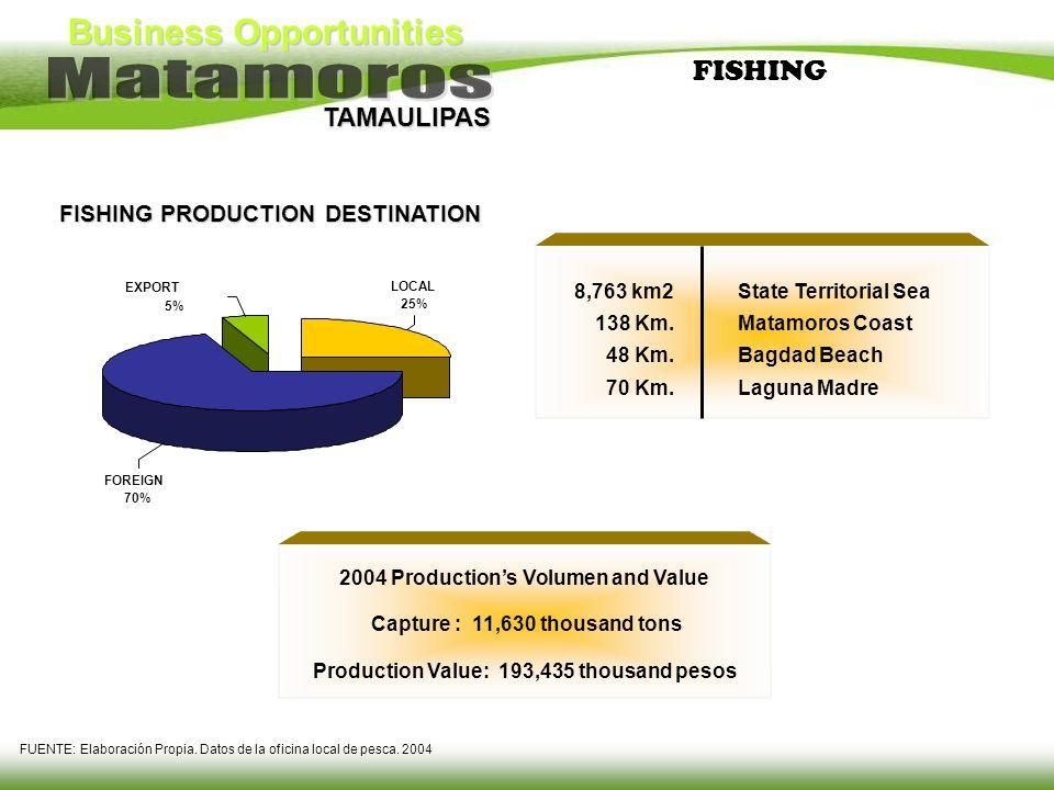 Business Opportunities TAMAULIPAS FISHING 8,763 km2 138 Km. 48 Km. 70 Km. State Territorial Sea Matamoros Coast Bagdad Beach Laguna Madre FISHING PROD