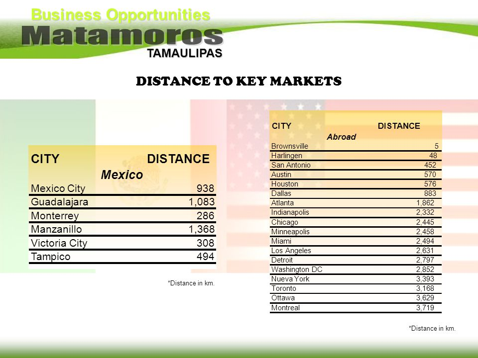 Business Opportunities TAMAULIPAS DEMOGRAPHIC PROFILE Women 211,882 (50.7%) Men 206,259 (49.3%) Fuente: IMPLAN.
