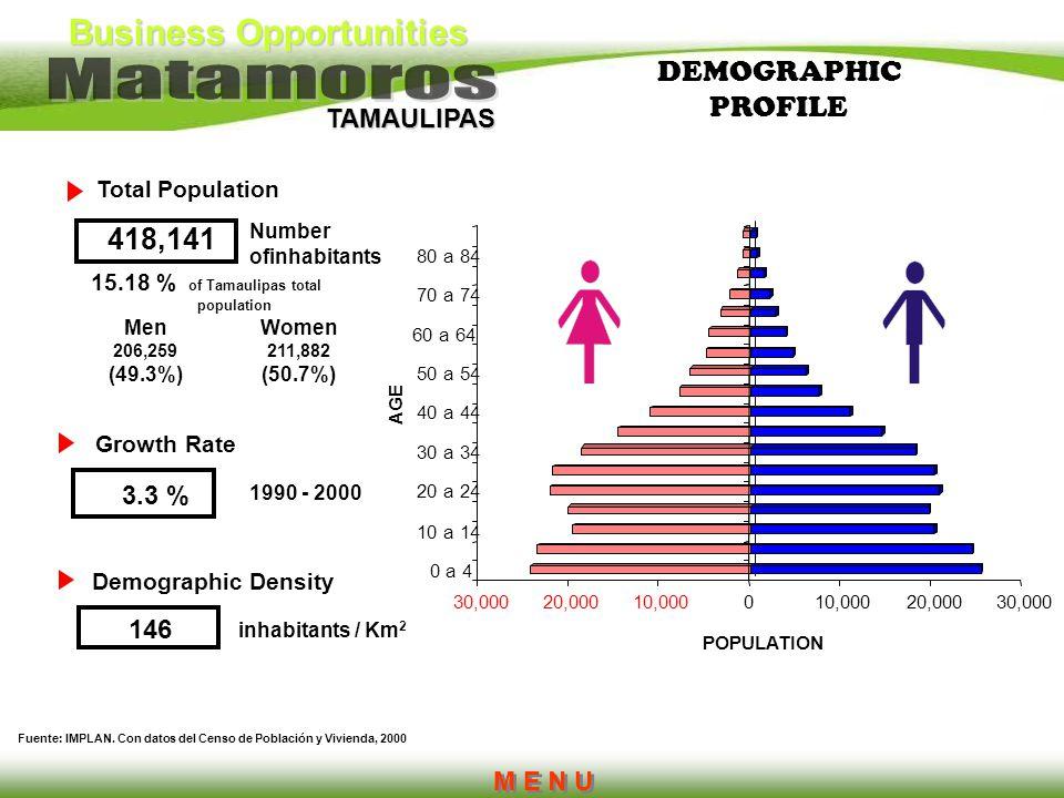 Business Opportunities TAMAULIPAS DEMOGRAPHIC PROFILE Women 211,882 (50.7%) Men 206,259 (49.3%) Fuente: IMPLAN. Con datos del Censo de Población y Viv