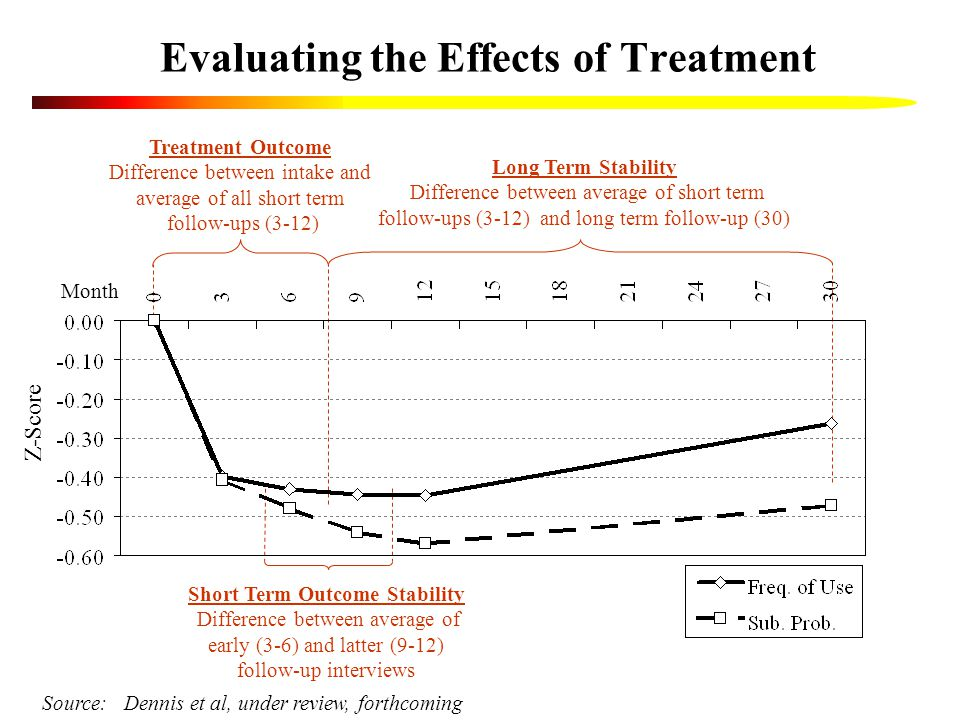 Evaluating the Effects of Treatment Short Term Outcome Stability Difference between average of early (3-6) and latter (9-12) follow-up interviews Treatment Outcome Difference between intake and average of all short term follow-ups (3-12) Long Term Stability Difference between average of short term follow-ups (3-12) and long term follow-up (30) Source: Dennis et al, under review, forthcoming Month Z-Score