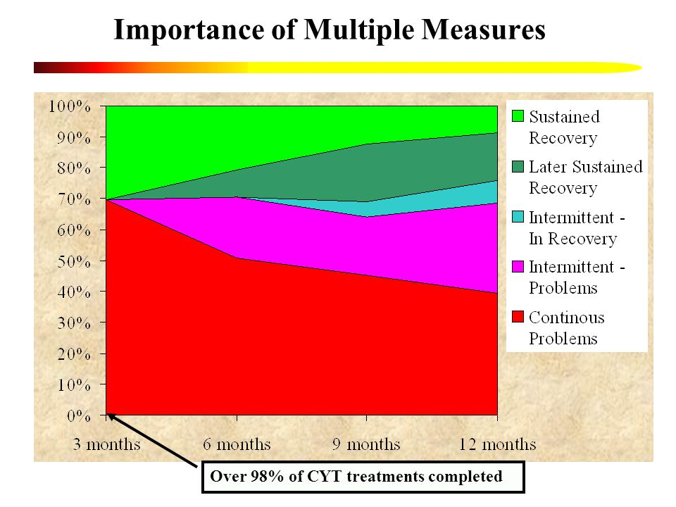Importance of Multiple Measures Over 98% of CYT treatments completed