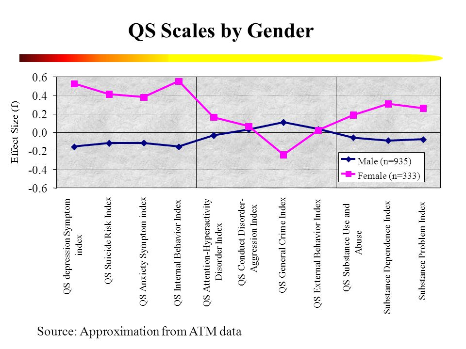 QS Scales by Gender -0.6 -0.4 -0.2 0.0 0.2 0.4 0.6 QS depression Symptom index QS Suicide Risk Index QS Anxiety Symptom index QS Internal Behavior Index QS Attention-Hyperactivity Disorder Index QS Conduct Disorder- Aggression Index QS General Crime Index QS External Behavior Index QS Substance Use and Abuse Substance Dependence Index Substance Problem Index Male (n=935) Female (n=333) Source: Approximation from ATM data