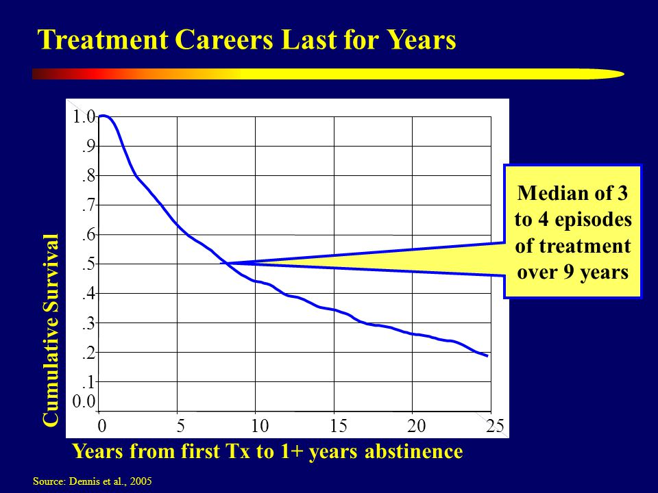 Treatment Careers Last for Years Cumulative Survival Years from first Tx to 1+ years abstinence 2520151050 1.0.9.8.7.6.5.4.3.2.1 0.0 Median of 3 to 4 episodes of treatment over 9 years Source: Dennis et al., 2005