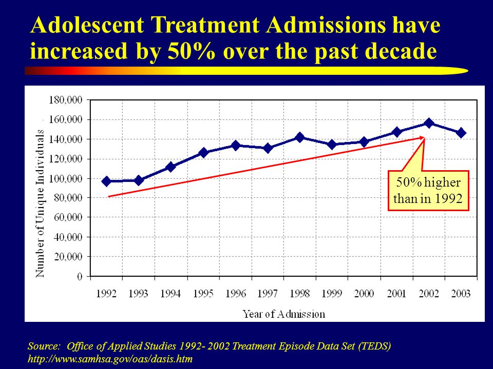 Adolescent Treatment Admissions have increased by 50% over the past decade Source: Office of Applied Studies 1992- 2002 Treatment Episode Data Set (TEDS) http://www.samhsa.gov/oas/dasis.htm 50% higher than in 1992