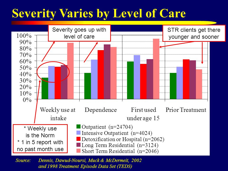 Severity Varies by Level of Care 0% 10% 20% 30% 40% 50% 60% 70% 80% 90% 100% Weekly use at intake DependenceFirst used under age 15 Prior Treatment Outpatient (n=24704) Intensive Outpatient (n=4024) Detoxification or Hospital (n=2062) Short Term Residential (n=2046) Long Term Residential (n=3124) Source: Dennis, Dawud-Noursi, Muck & McDermeit, 2002 and 1998 Treatment Episode Data Set (TEDS) Severity goes up with level of care STR clients get there younger and sooner * Weekly use is the Norm * 1 in 5 report with no past month use