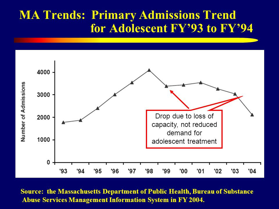 MA Trends: Primary Admissions Trend for Adolescent FY93 to FY94 Source: the Massachusetts Department of Public Health, Bureau of Substance Abuse Services Management Information System in FY 2004.