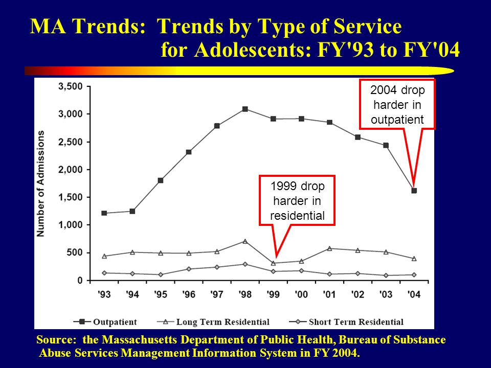 MA Trends: Trends by Type of Service for Adolescents: FY 93 to FY 04 Source: the Massachusetts Department of Public Health, Bureau of Substance Abuse Services Management Information System in FY 2004.
