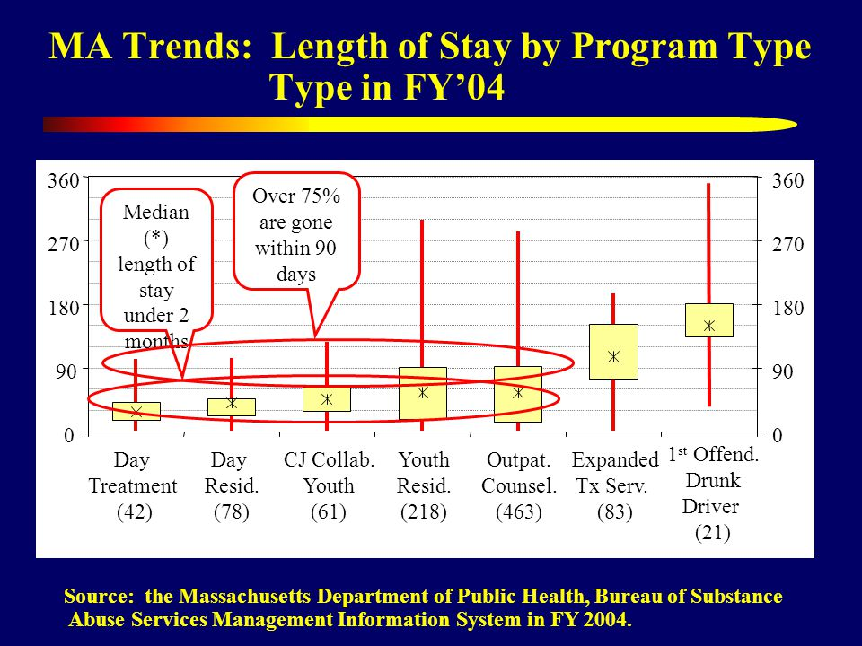 MA Trends: Length of Stay by Program Type Type in FY04 Source: the Massachusetts Department of Public Health, Bureau of Substance Abuse Services Management Information System in FY 2004.